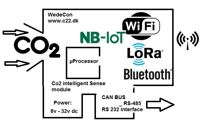 Co2 (Carbon dioxide) måling og Co2 detektering -  Co2 Measurement and detect -crop LORAWAN