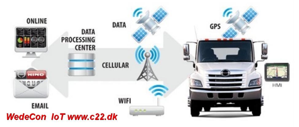Telematics Fleetmanagement complete solutions