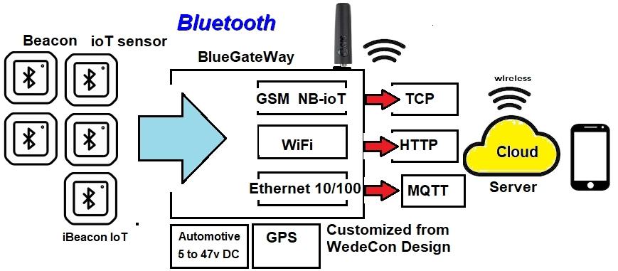 Bluetooth Gateway BlueGateway NanoGateway