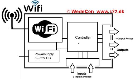 elektronikudvikling wifi kontrol fjernbetjening