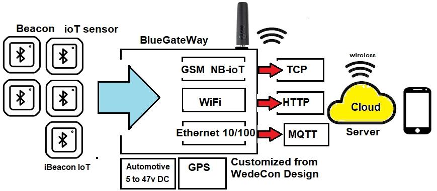bluetooth gateway to GSM