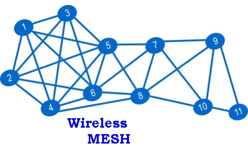 Bluetooth Mesh elektronikudvikling nRF52810 Danmark