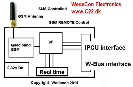 IPCU elektronikudvikling GSM module OBDII M-Bus