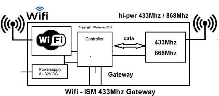 Wireless WIFI 433Mhz Gateway Wifigateway elektronikudvikling