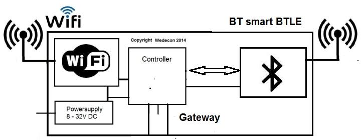 Bluetooth  LoRaWan Smartcity Wifi Gateway bluegateway elektronikudvikling