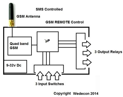 GSM remote control LoRaWan Smartcity  SMS Elektronikudvikling custom-made