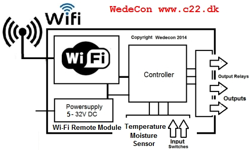 Wi-Fi GSM kontrol elektronik remote elektronikudvikling nRF52840